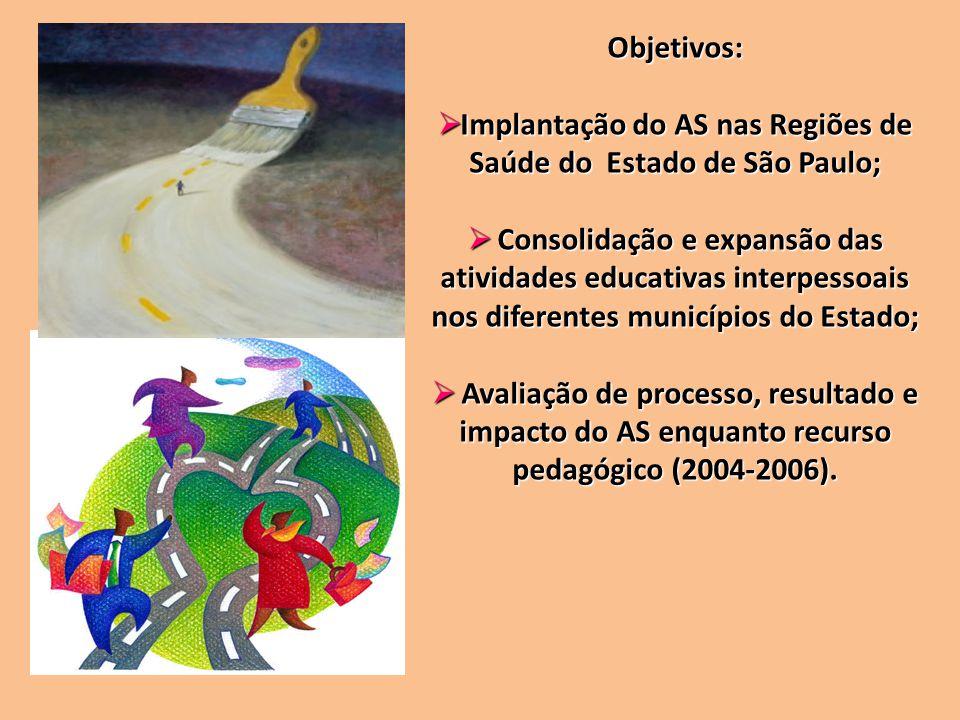 Implantação do AS nas Regiões de Saúde do Estado de São Paulo;