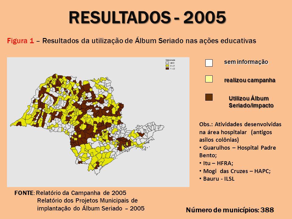 RESULTADOS - 2005 Figura 1 – Resultados da utilização de Álbum Seriado nas ações educativas. sem informação.