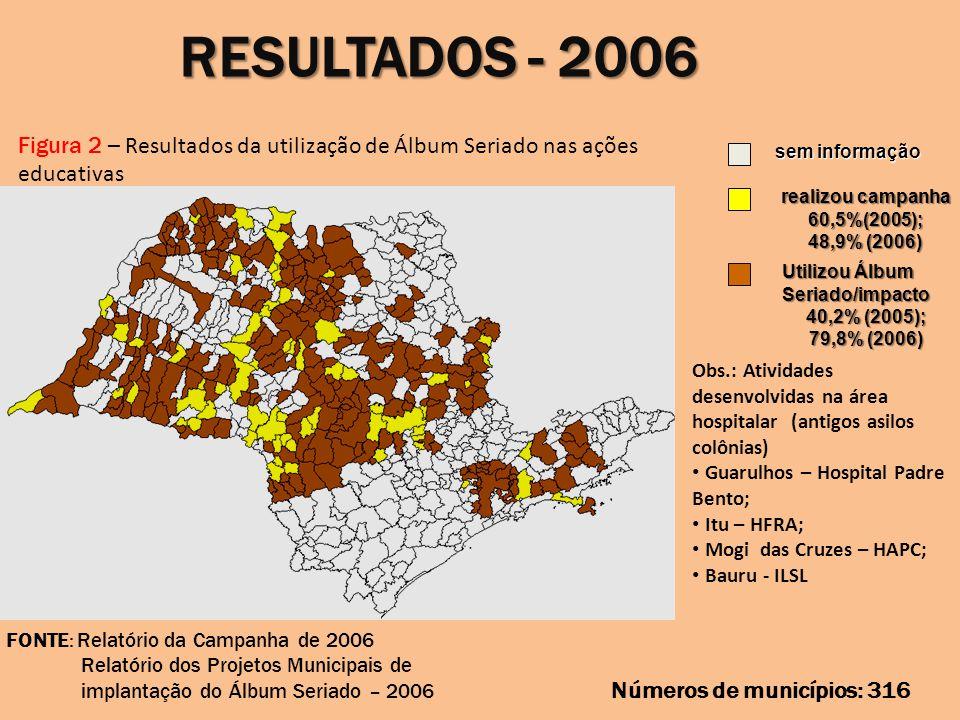 RESULTADOS - 2006 Figura 2 – Resultados da utilização de Álbum Seriado nas ações educativas. sem informação.