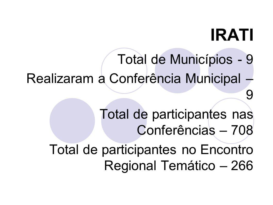 IRATI Total de Municípios - 9 Realizaram a Conferência Municipal – 9