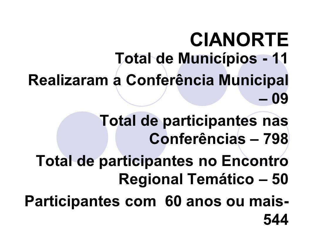 CIANORTE Total de Municípios - 11