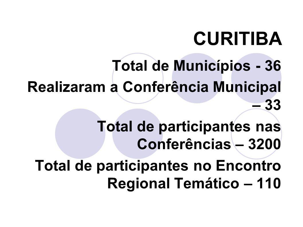 CURITIBA Total de Municípios - 36