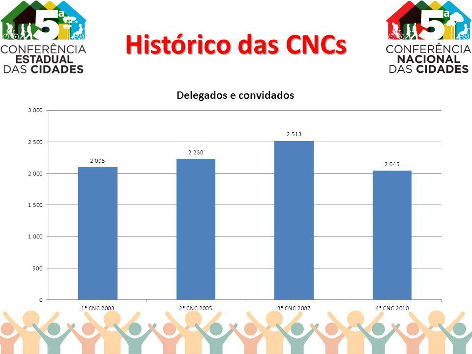 Histórico das CNCs
