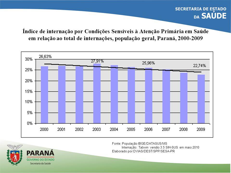 Índice de internação por Condições Sensíveis à Atenção Primária em Saúde em relação ao total de internações, população geral, Paraná, 2000-2009