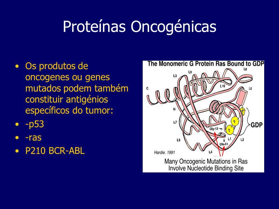 Proteínas Oncogénicas