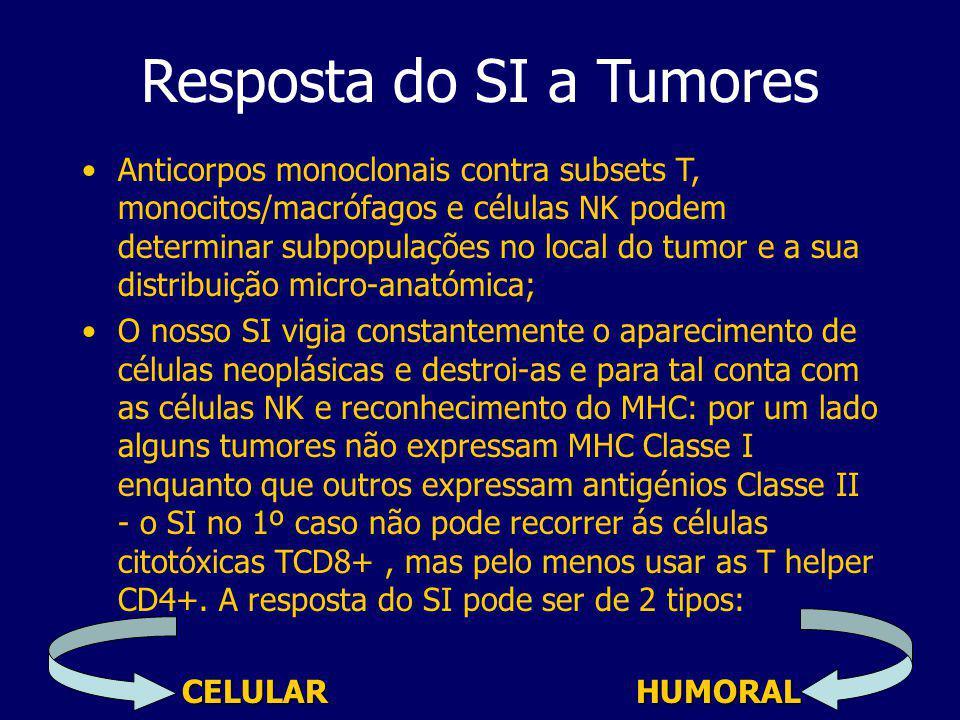 Resposta do SI a Tumores
