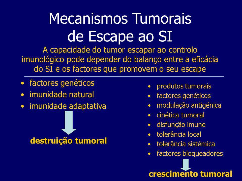 Mecanismos Tumorais de Escape ao SI A capacidade do tumor escapar ao controlo imunológico pode depender do balanço entre a eficácia do SI e os factores que promovem o seu escape