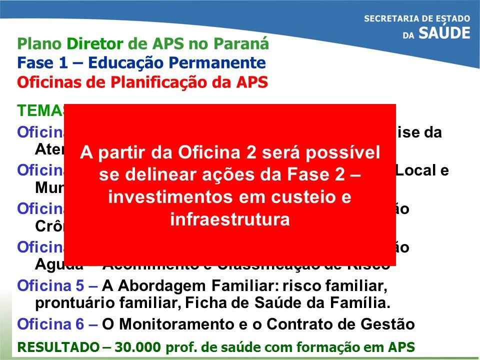Plano Diretor de APS no Paraná Fase 1 – Educação Permanente Oficinas de Planificação da APS