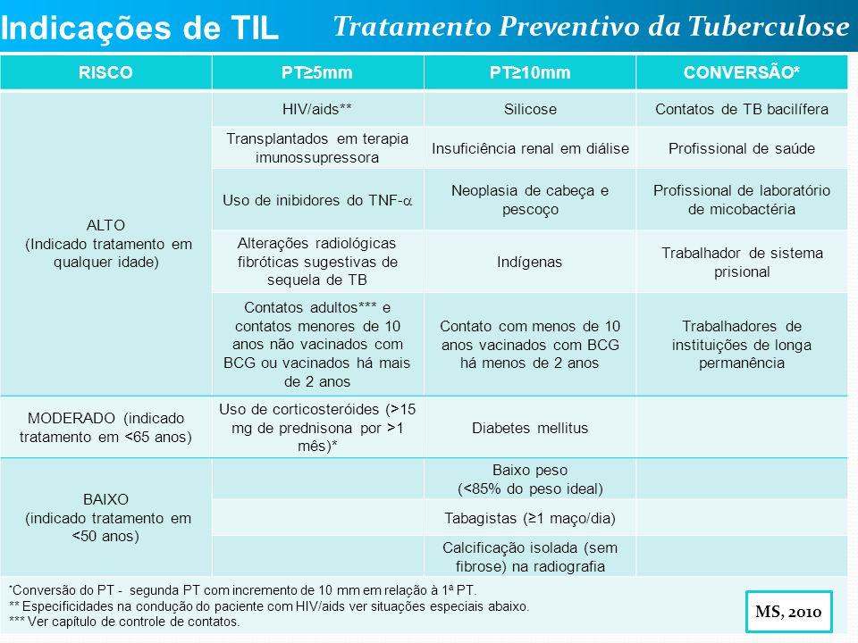 Indicações de TIL RISCO PT≥5mm PT≥10mm CONVERSÃO* MS, 2010 ALTO