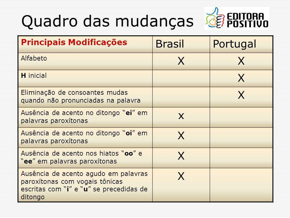 Quadro das mudanças Brasil Portugal X x Principais Modificações