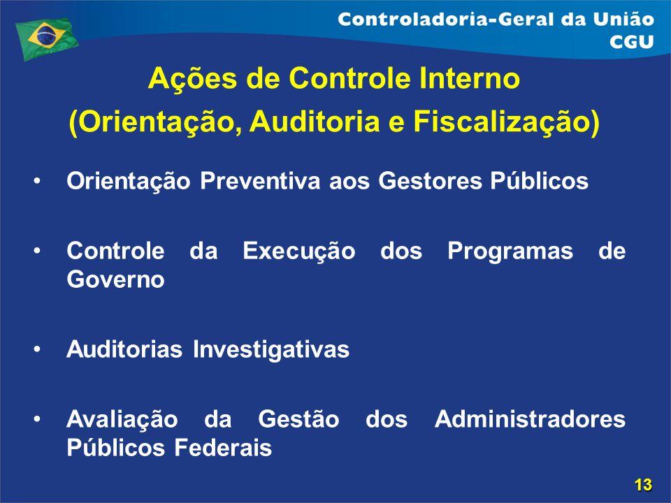 Ações de Controle Interno (Orientação, Auditoria e Fiscalização)
