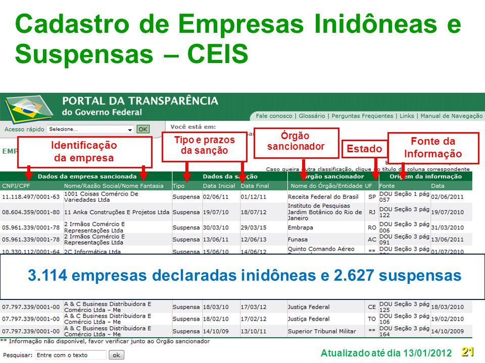 3.114 empresas declaradas inidôneas e 2.627 suspensas