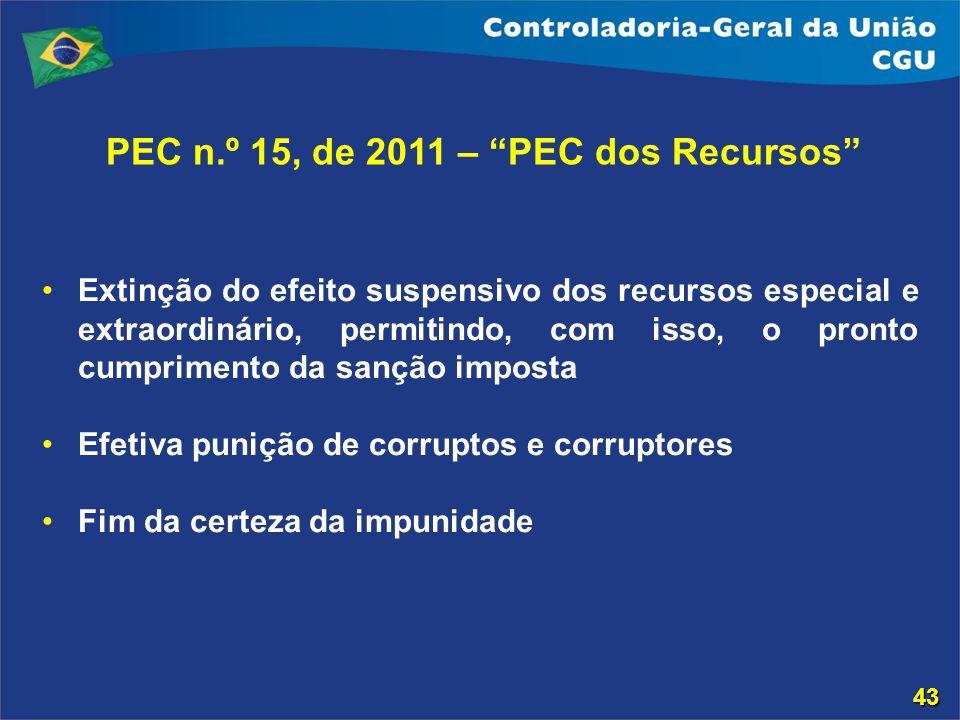 PEC n.º 15, de 2011 – PEC dos Recursos