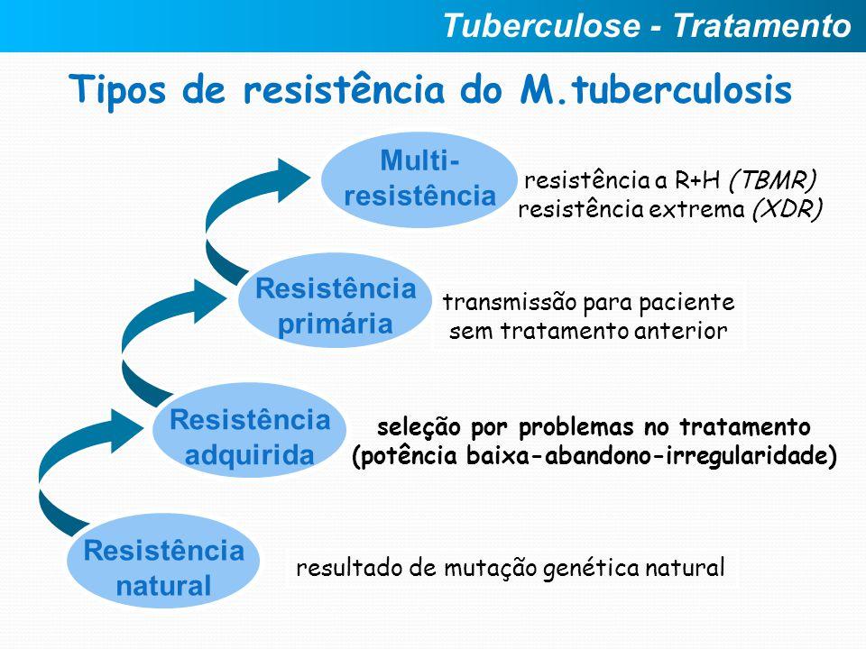 Tipos de resistência do M.tuberculosis