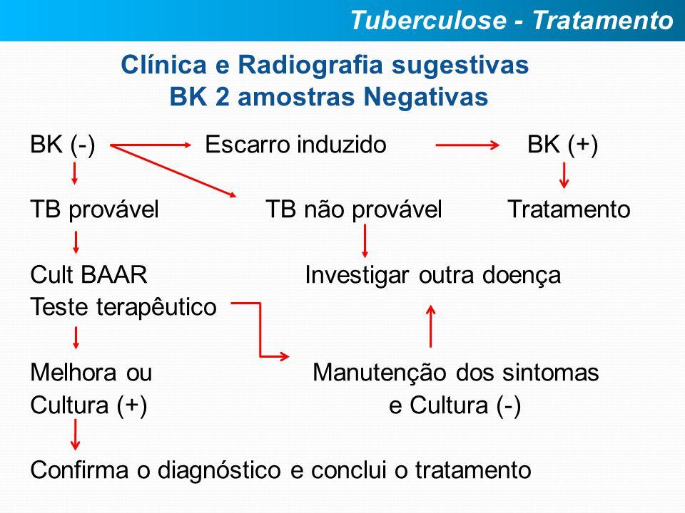 Clínica e Radiografia sugestivas BK 2 amostras Negativas