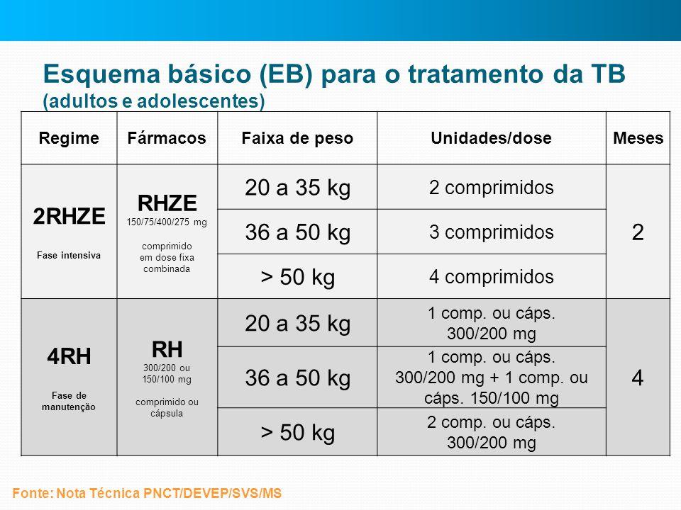 Esquema básico (EB) para o tratamento da TB (adultos e adolescentes)