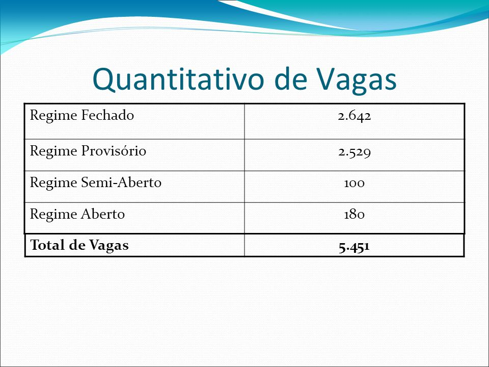 Quantitativo de Vagas Regime Fechado 2.642 Regime Provisório 2.529