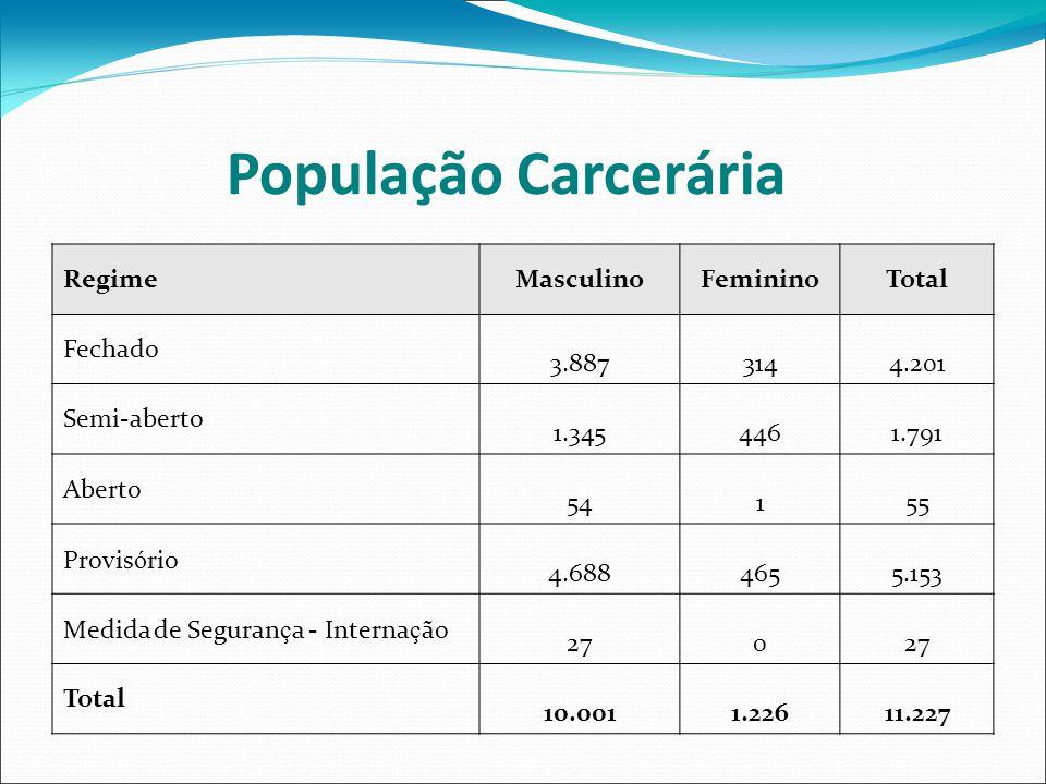 População Carcerária Regime Masculino Feminino Total Fechado 3.887 314
