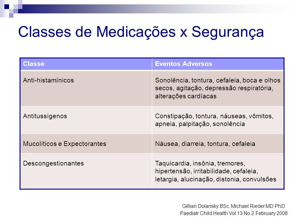 Classes de Medicações x Segurança