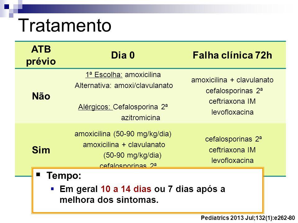 Tratamento ATB prévio Dia 0 Falha clínica 72h Não Sim Tempo:
