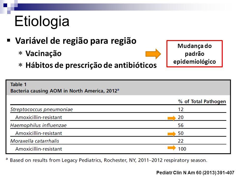 Mudança do padrão epidemiológico