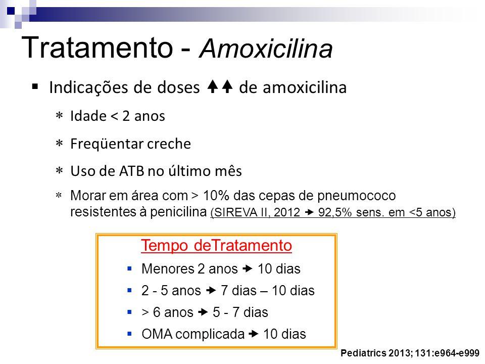 Tratamento - Amoxicilina