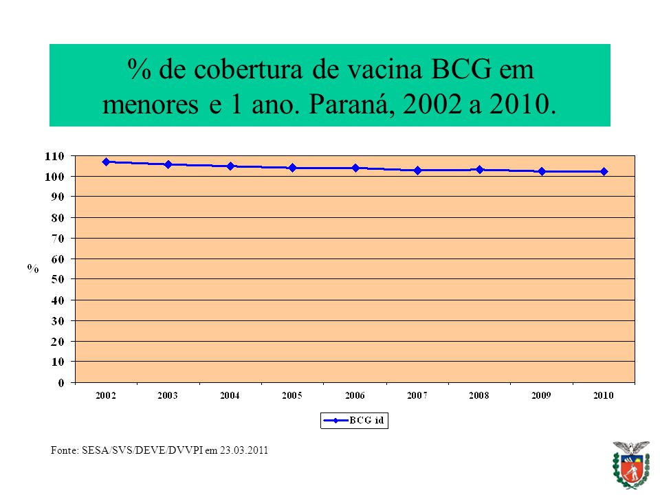 % de cobertura de vacina BCG em menores e 1 ano. Paraná, 2002 a 2010.