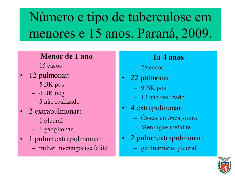 Número e tipo de tuberculose em menores e 15 anos. Paraná, 2009.