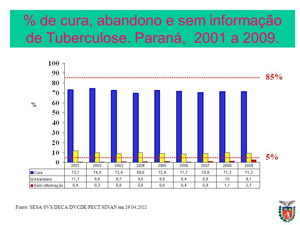 % de cura, abandono e sem informação de Tuberculose