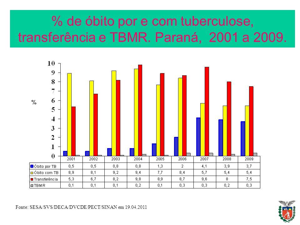 % de óbito por e com tuberculose, transferência e TBMR