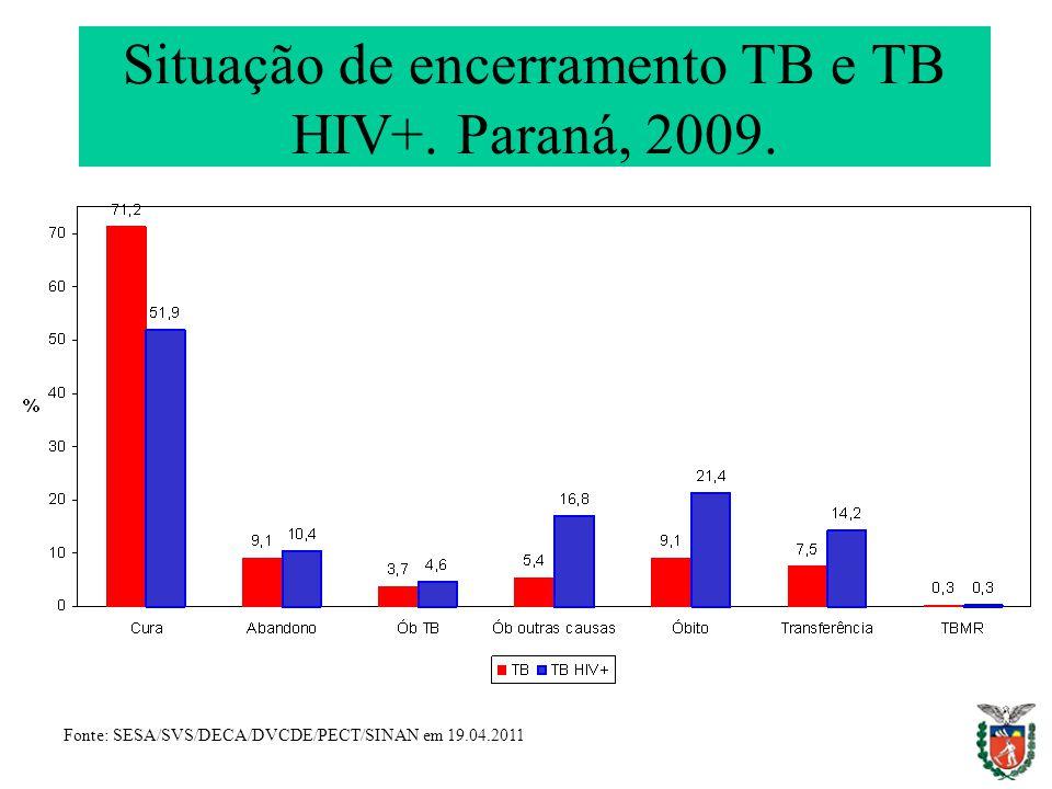 Situação de encerramento TB e TB HIV+. Paraná, 2009.