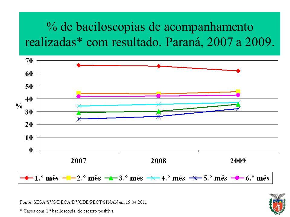 % de baciloscopias de acompanhamento realizadas. com resultado