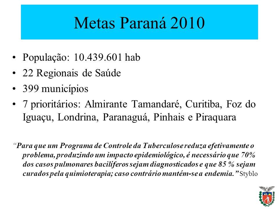 Metas Paraná 2010 População: 10.439.601 hab 22 Regionais de Saúde