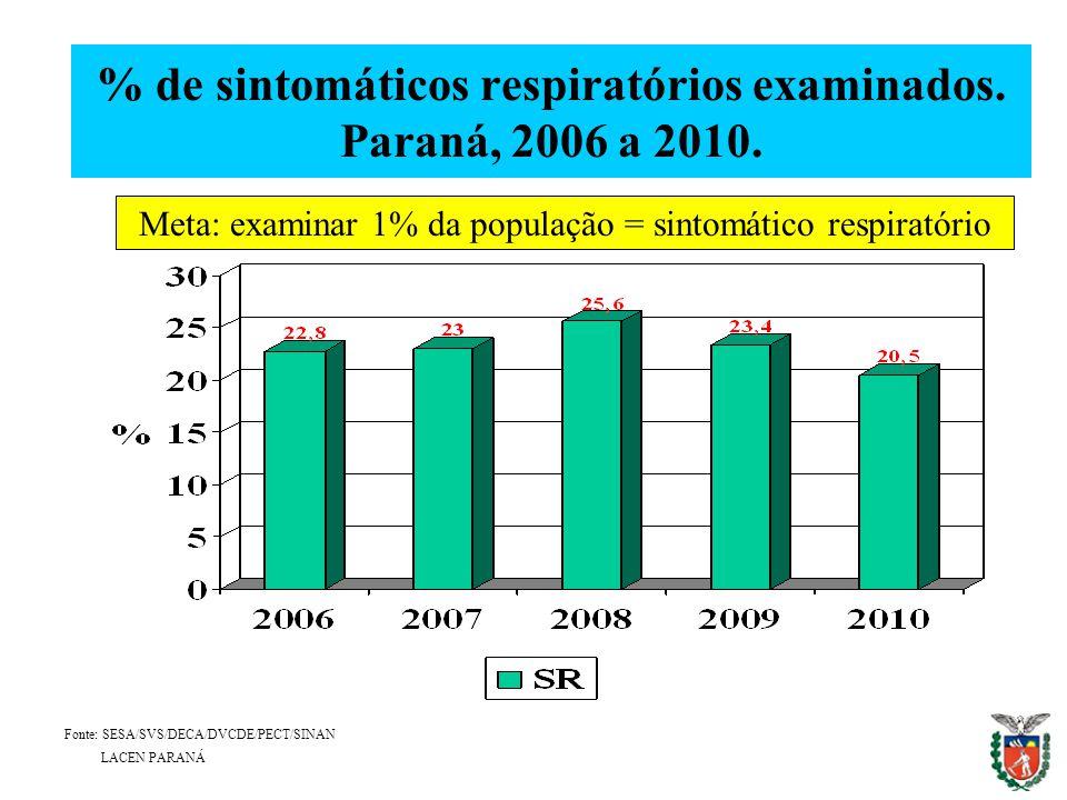 % de sintomáticos respiratórios examinados. Paraná, 2006 a 2010.