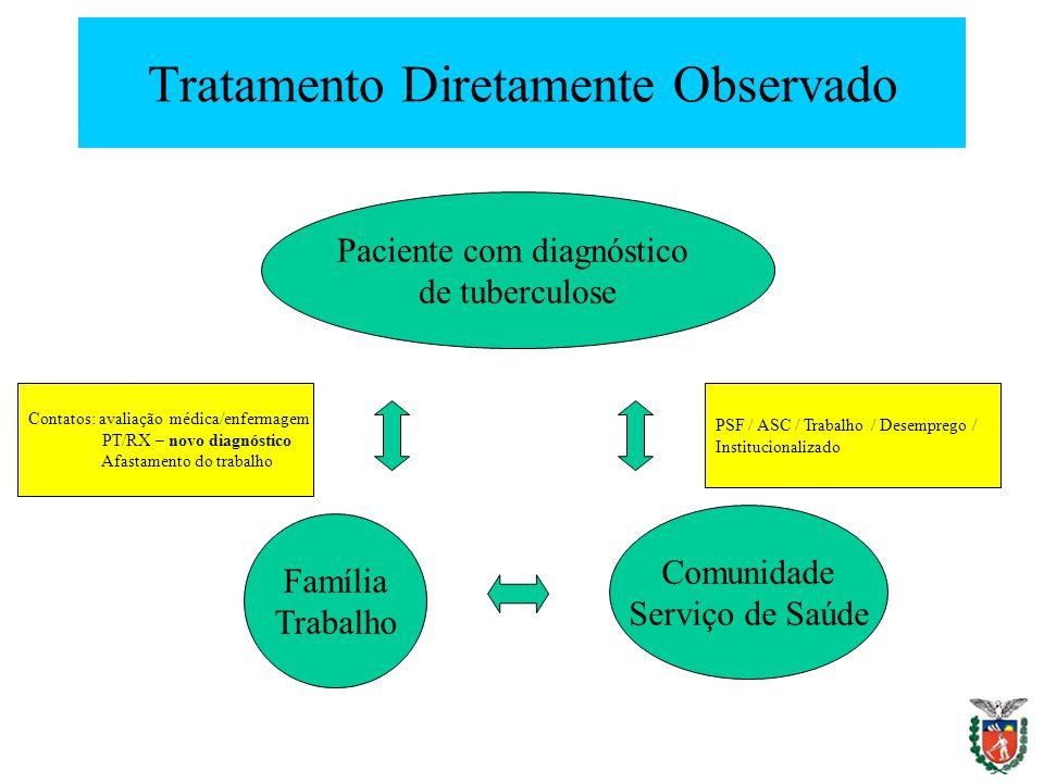 Tratamento Diretamente Observado