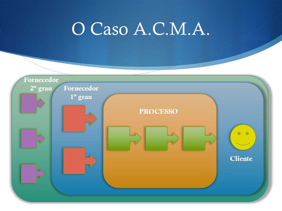 O Caso A.C.M.A. Fornecedor 2º grau. Fornecedor 1º grau. Figura de escopo de atuação na cadeia da constr. Civil.