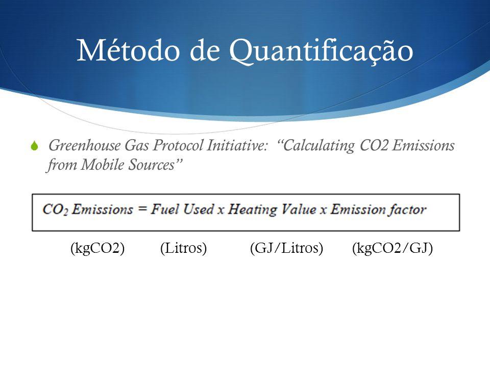 Método de Quantificação