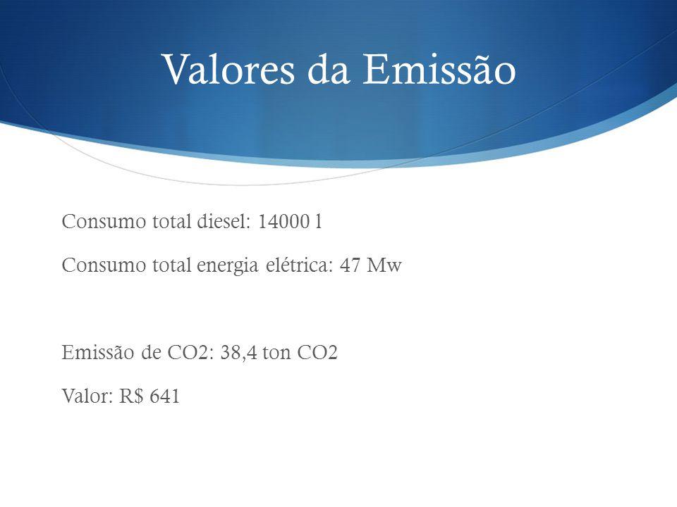 Valores da Emissão Consumo total diesel: 14000 l Consumo total energia elétrica: 47 Mw Emissão de CO2: 38,4 ton CO2 Valor: R$ 641