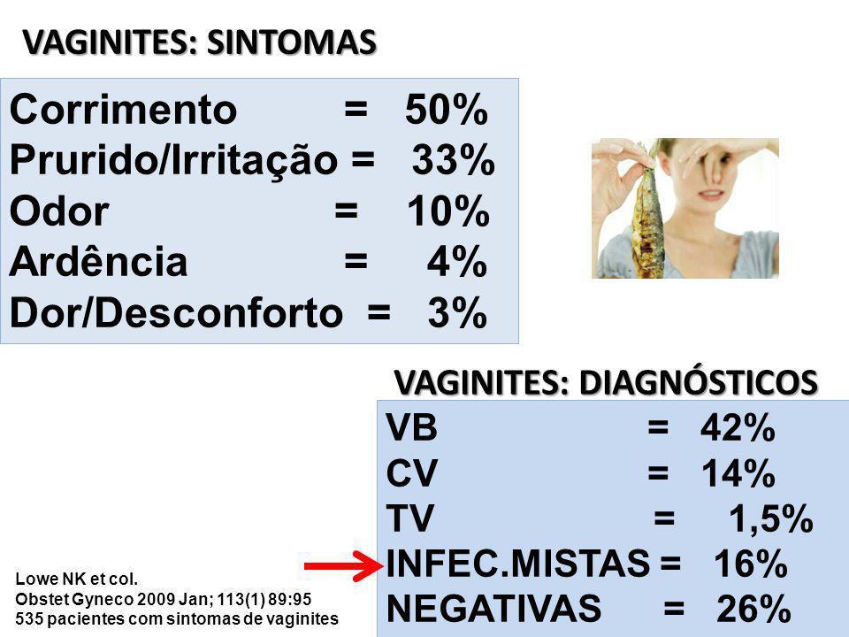 VAGINITES: DIAGNÓSTICOS