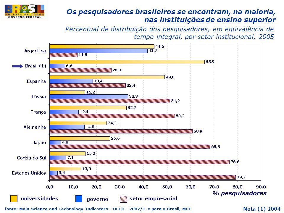 Os pesquisadores brasileiros se encontram, na maioria, nas instituições de ensino superior