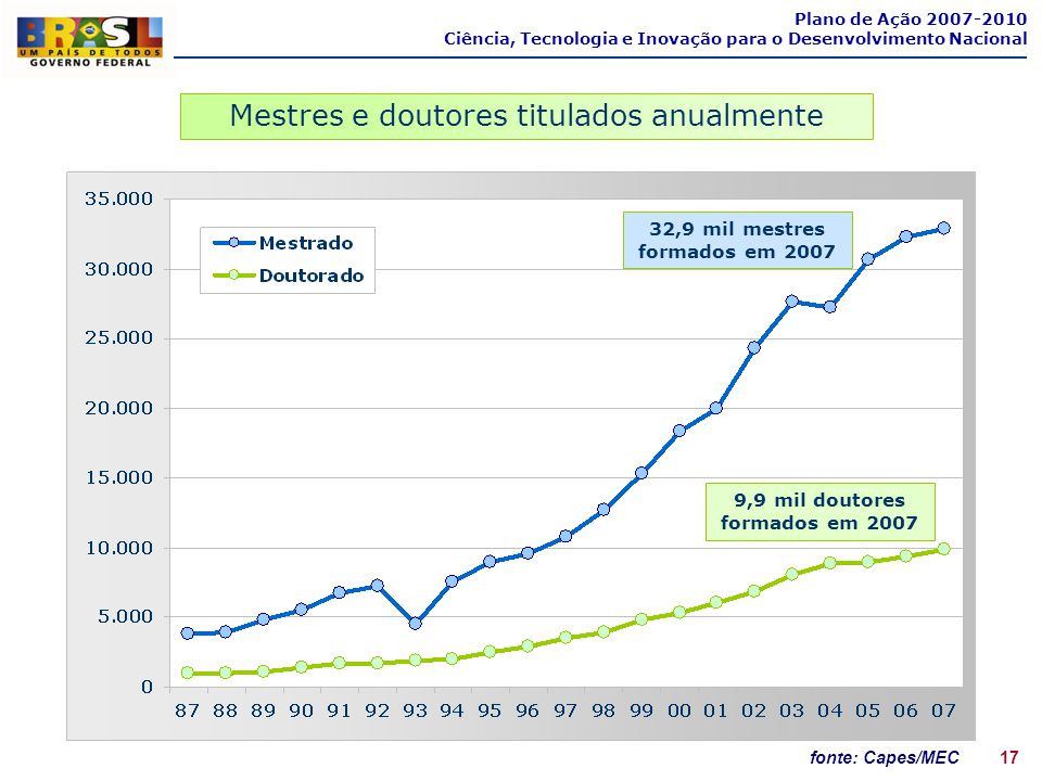 32,9 mil mestres formados em 2007 9,9 mil doutores formados em 2007