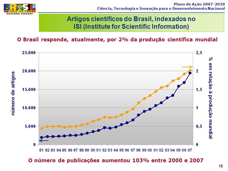 Artigos científicos do Brasil, indexados no