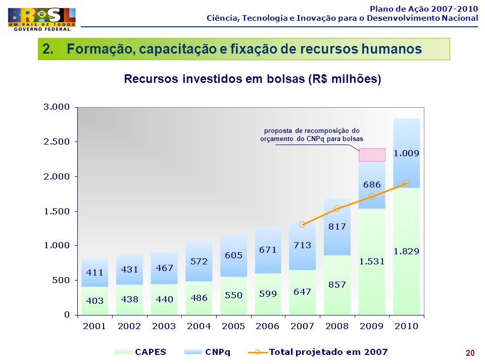 Recursos investidos em bolsas (R$ milhões)