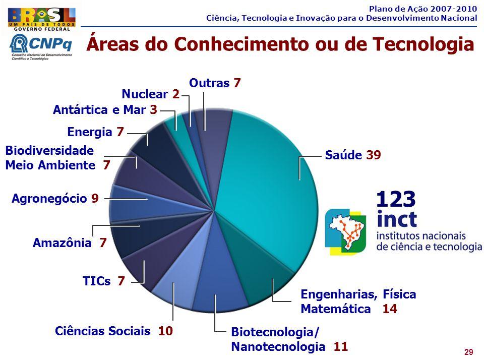 123 Áreas do Conhecimento ou de Tecnologia Outras 7 Nuclear 2
