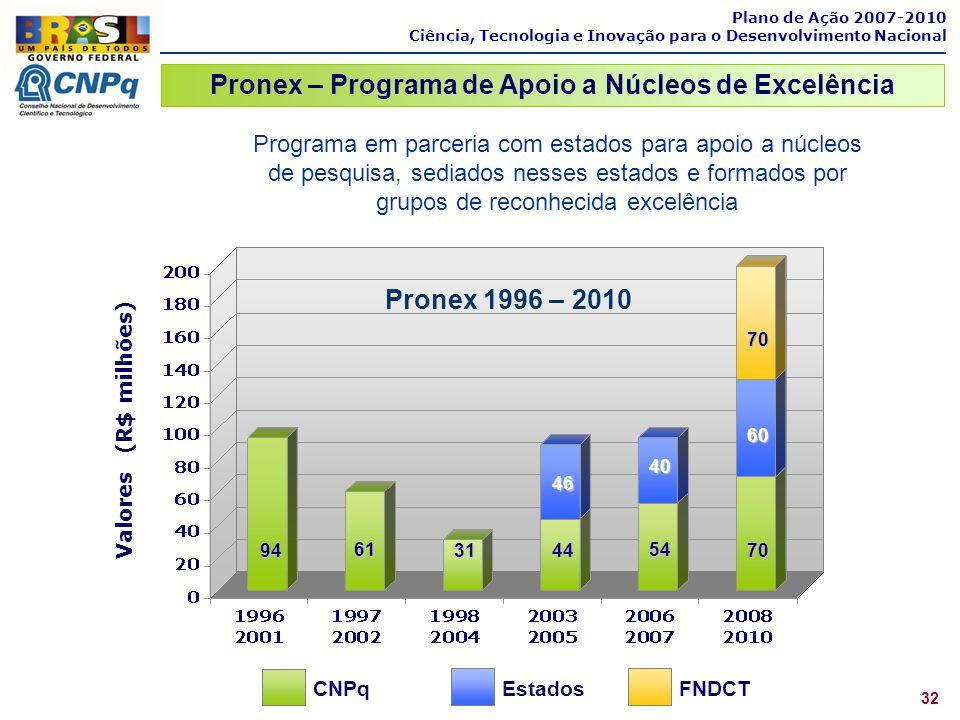 Pronex – Programa de Apoio a Núcleos de Excelência