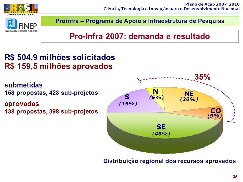 Pro-Infra 2007: demanda e resultado 35%