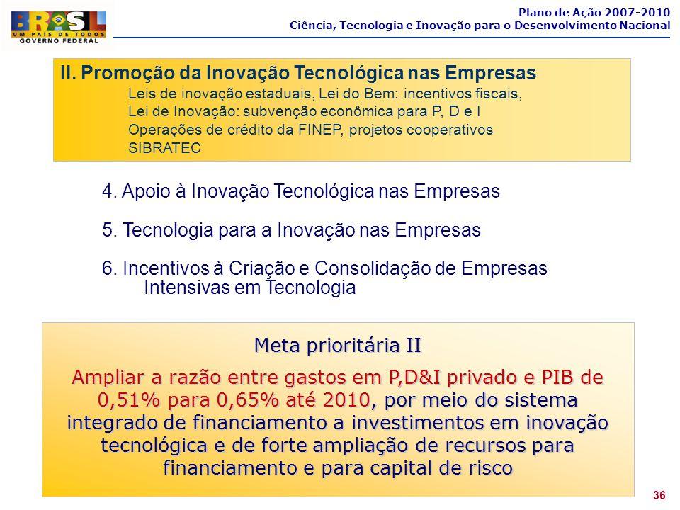 II. Promoção da Inovação Tecnológica nas Empresas