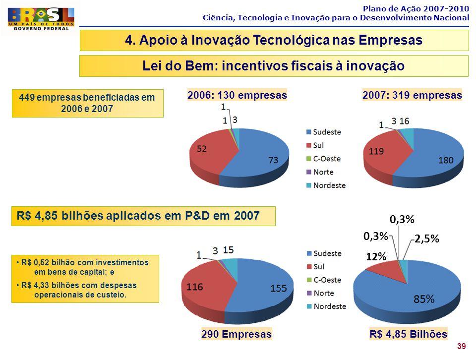 4. Apoio à Inovação Tecnológica nas Empresas