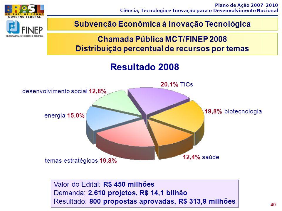 Resultado 2008 Subvenção Econômica à Inovação Tecnológica