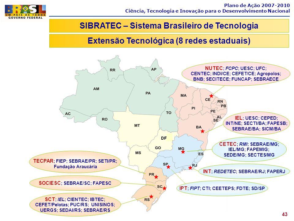 SIBRATEC – Sistema Brasileiro de Tecnologia
